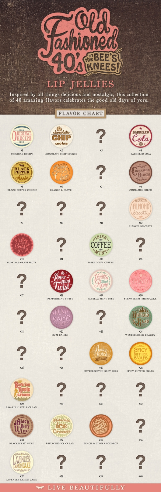 Old Fashioned 40's Lip Balm Jellies Flavor Chart